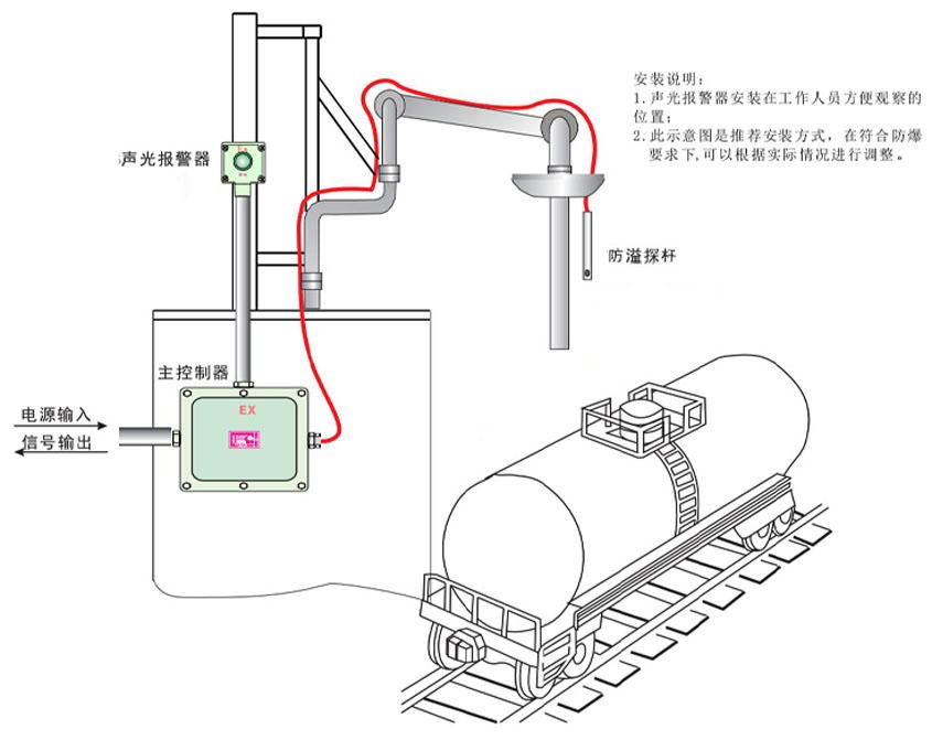 输出信号:继电器输出,常开常闭可选